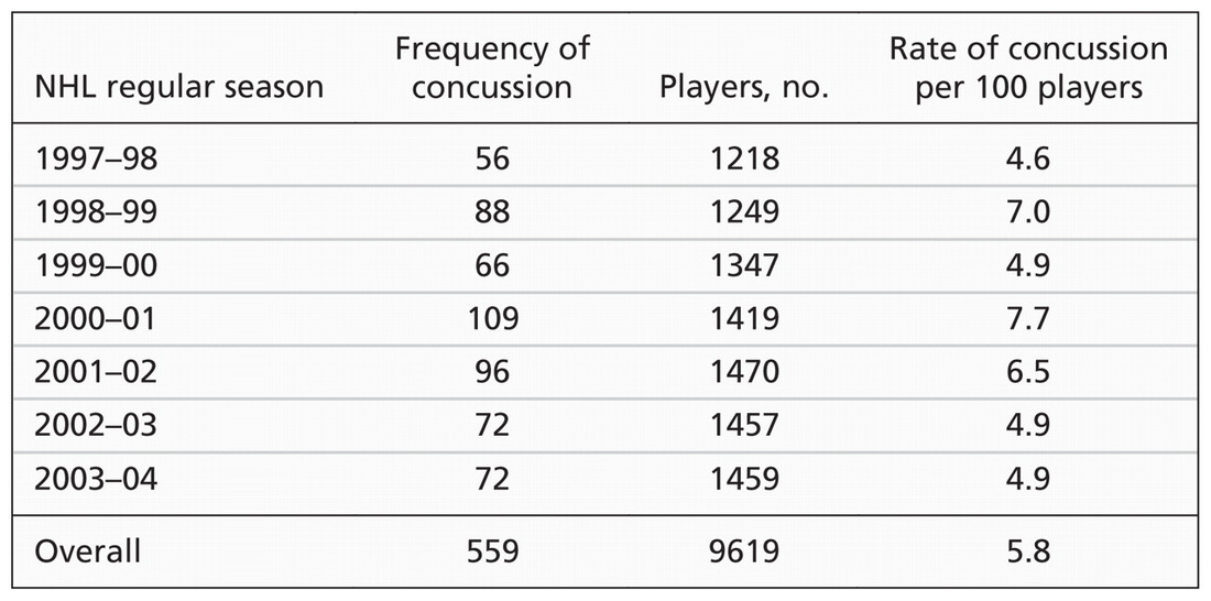 photos stats videos Concussion Safety